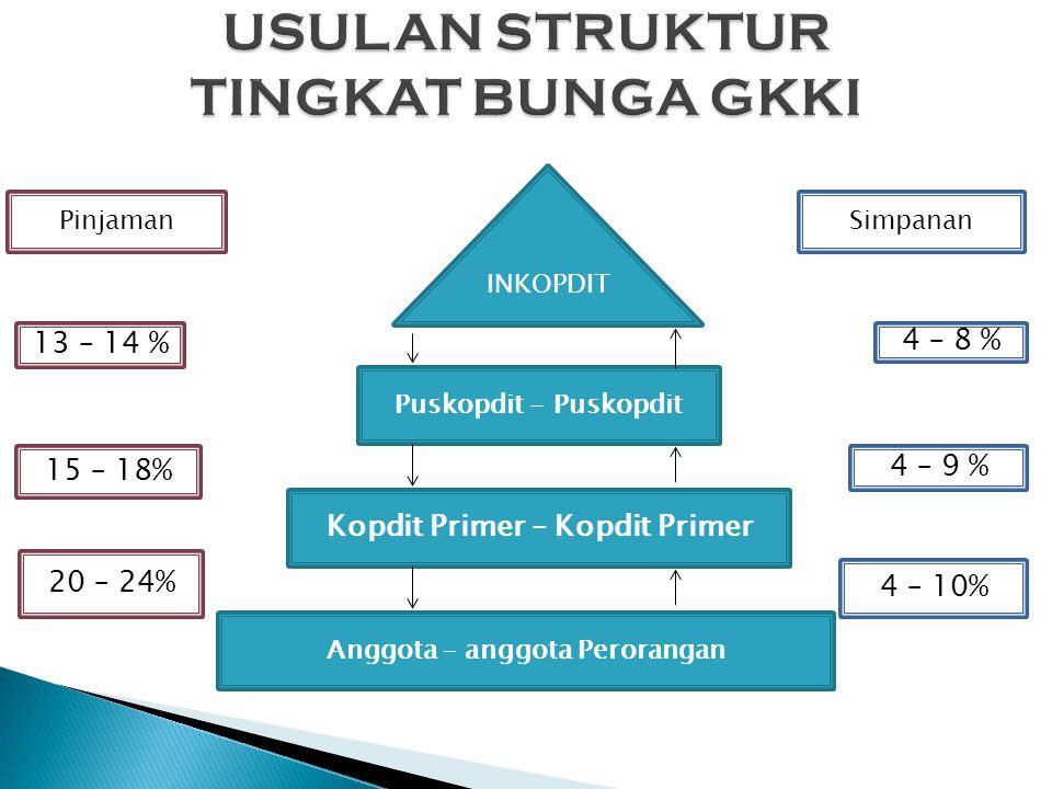 INKOPDIT Puskopdit - Puskopdit Kopdit Primer – Kopdit Primer Anggota – anggota Perorangan 13 – 14 % 15 – 18% 20 – 24% Pinjaman 4 – 8 % 4 – 9 % 4 – 10%