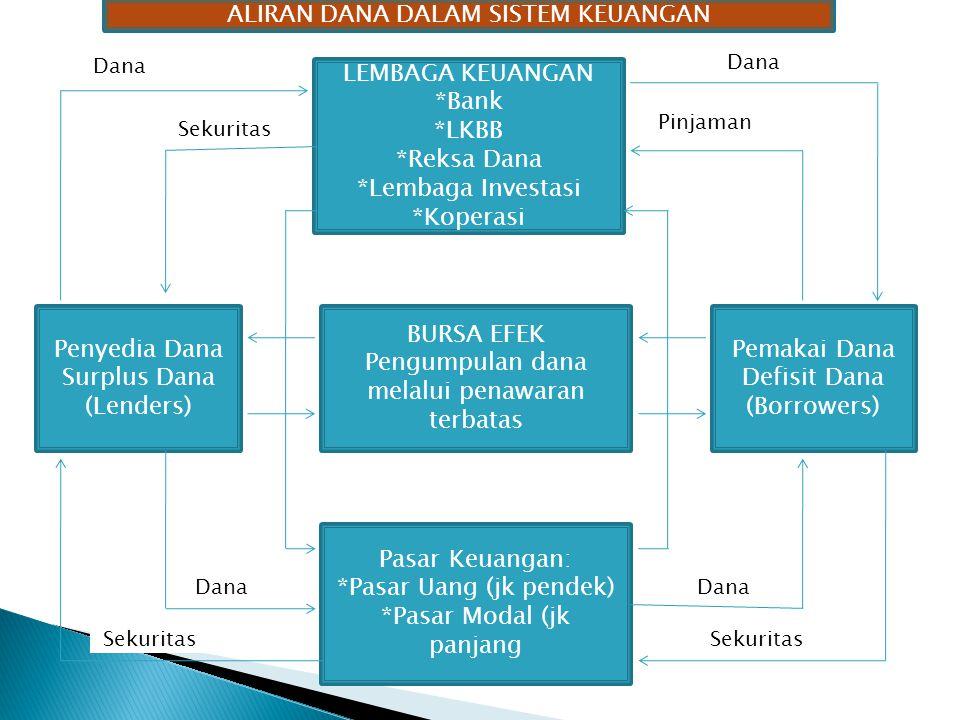  Keputusan mencari sumber-sumber dana atau penghimpunan modal (financing decision)  Keputusan penggunaan dana atau pemanfaatan modal (investment decision)  Keputusan pendistribusian laba /SHU (distribution decision/deviden policy).