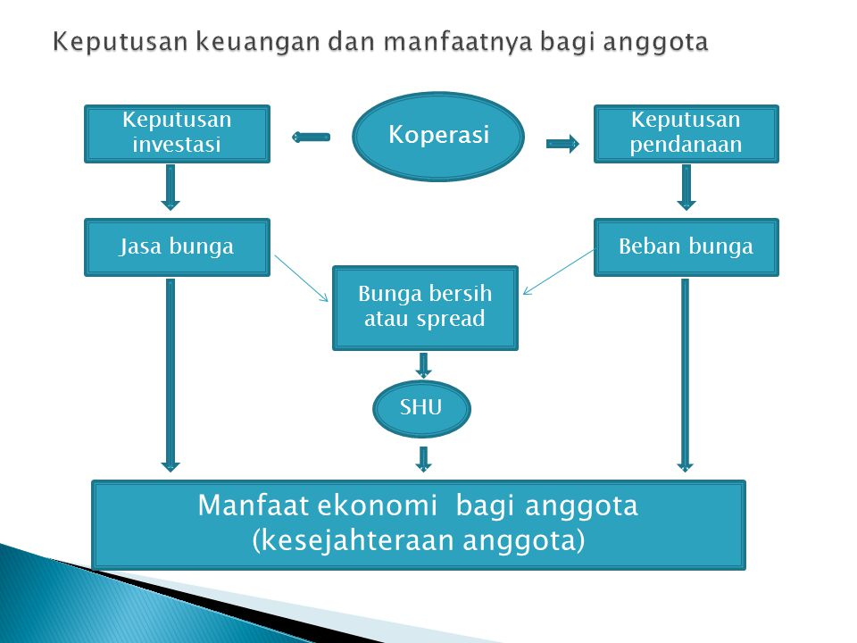  Mencatat posisi sumber dana yang dihimpun koperasi meliputi: ◦ Simpanan anggota berbunga (simpanan non saham) ◦ Pinjaman diterima ◦ Simpanan anggota (simpanan saham) ◦ Modal kelembagaan koperasi (cadangan, donasi)  Mencatat penempatan sumber dana kedalam aset meliputi: ◦ Aset likuid (kas, tabungan/deposito/giro bank, sibuhar/sisuka pd KSP Sekunder) ◦ Aset produktif (pinjaman diberikan, penyertaan) ◦ Aset tetap ◦ Aset lain-lain.