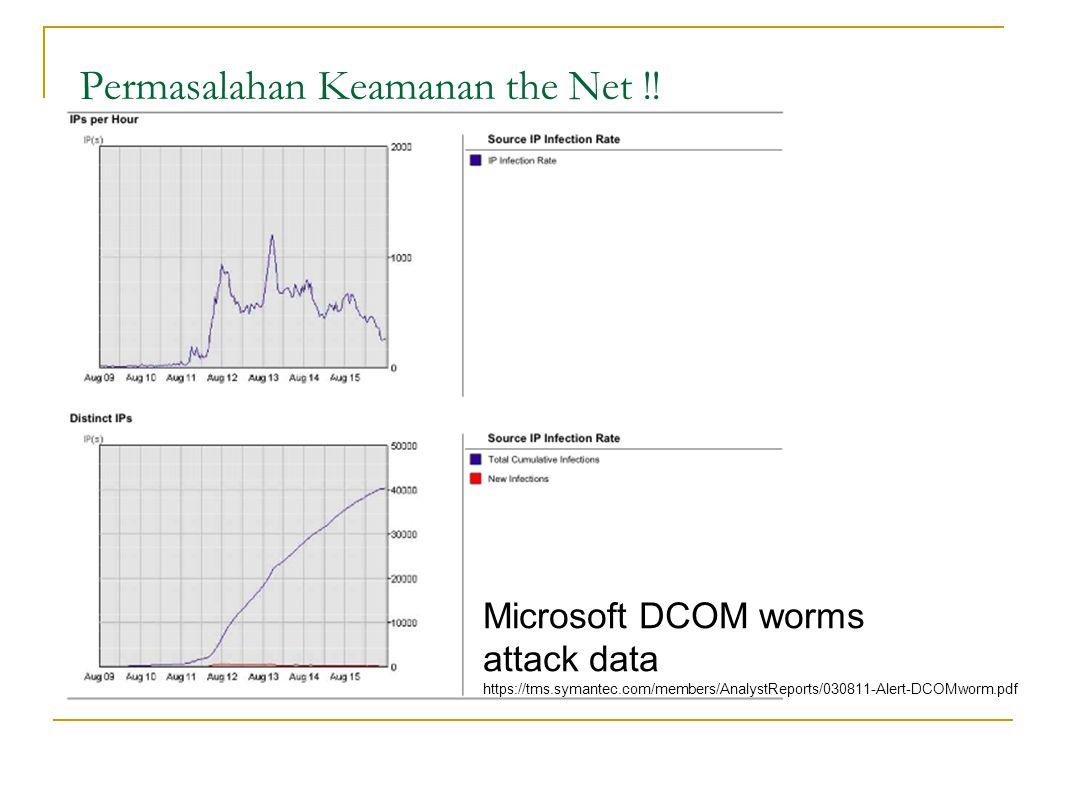 Microsoft DCOM worms attack data https://tms.symantec.com/members/AnalystReports/030811-Alert-DCOMworm.pdf Permasalahan Keamanan the Net !!