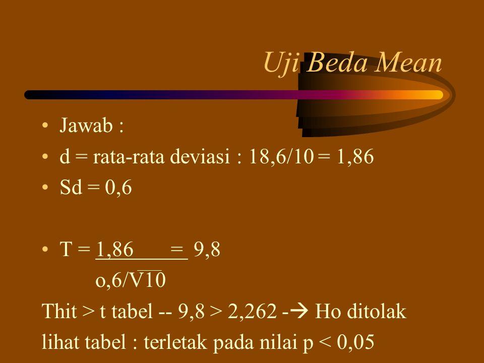 Uji Beda Mean Jawab : d = rata-rata deviasi : 18,6/10 = 1,86 Sd = 0,6 T = 1,86 = 9,8 o,6/V10 Thit > t tabel -- 9,8 > 2,262 -  Ho ditolak lihat tabel