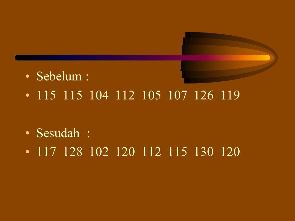 Sebelum : 115 115 104 112 105 107 126 119 Sesudah : 117 128 102 120 112 115 130 120