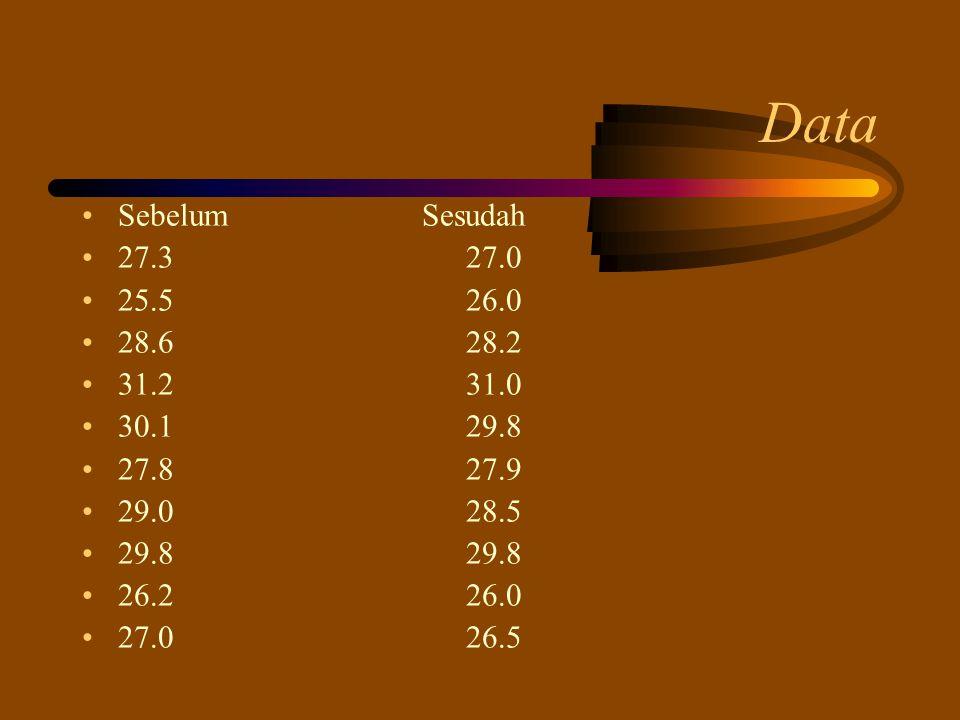 Data Sebelum Sesudah 27.327.0 25.526.0 28.628.2 31.231.0 30.129.8 27.827.9 29.028.5 29.829.8 26.226.0 27.026.5