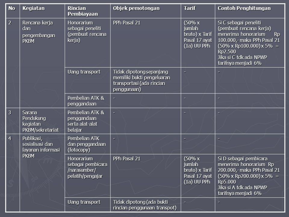 NoKegiatan Rincian Pembiayaan Objek pemotongan Tarif Contoh Penghitungan 2 Rencana kerja dan pengembangan PKBM Honorarium sebagai peneliti (pembuat rencana kerja) PPh Pasal 21 (50% x jumlah bruto) x Tarif Pasal 17 ayat (1a) UU PPh Si C sebagai peneliti (pembuat rencana kerja) menerima honorarium Rp 100.000,- maka PPh Pasal 21 (50% x Rp100.000) x 5% = Rp2.500 Jika si C tdk ada NPWP tarifnya menjadi 6% Uang transport Tidak dipotong sepanjang memiliki bukti pengeluaran transportasi (ada rincian penggunaan) -- Pembelian ATK & penggandaan --- 3 Sarana Pendukung kegiatan PKBM/sekretariat Pembelian ATK & penggandaan serta alat-alat belajar --- 4 Publikasi, sosialisasi dan layanan informasi PKBM Pembelian ATK dan penggandaan (fotocopy) --- Honorarium sebagai pembicara /narasumber/ pelatih/pengajar PPh Pasal 21 (50% x jumlah bruto) x Tarif Pasal 17 ayat (1a) UU PPh Si D sebagai pembicara menerima honorarium Rp 200.000,- maka PPh Pasal 21 (50% x Rp200.000) x 5% = Rp5.000 Jika si A tdk ada NPWP tarifnya menjadi 6% Uang transport Tidak dipotong (ada bukti rincian penggunaan transpot) --