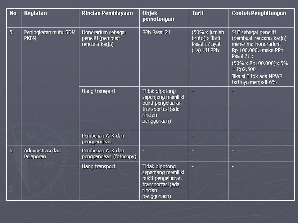 NoKegiatan Rincian Pembiayaan Objek pemotongan Tarif Contoh Penghitungan 5 Peningkatan mutu SDM PKBM Honorarium sebagai peneliti (pembuat rencana kerja) PPh Pasal 21 (50% x jumlah bruto) x Tarif Pasal 17 ayat (1a) UU PPh Si E sebagai peneliti (pembuat rencana kerja) menerima honorarium Rp 100.000,- maka PPh Pasal 21 : (50% x Rp100.000) x 5% = Rp2.500 Jika si E tdk ada NPWP tarifnya menjadi 6% Uang transport Tidak dipotong sepanjang memiliki bukti pengeluaran transportasi (ada rincian penggunaan) -- Pembelian ATK dan penggandaan --- 6 Administrasi dan Pelaporan Pembelian ATK dan penggandaan (fotocopy) --- Uang transport Tidak dipotong sepanjang memiliki bukti pengeluaran transportasi (ada rincian penggunaan) --