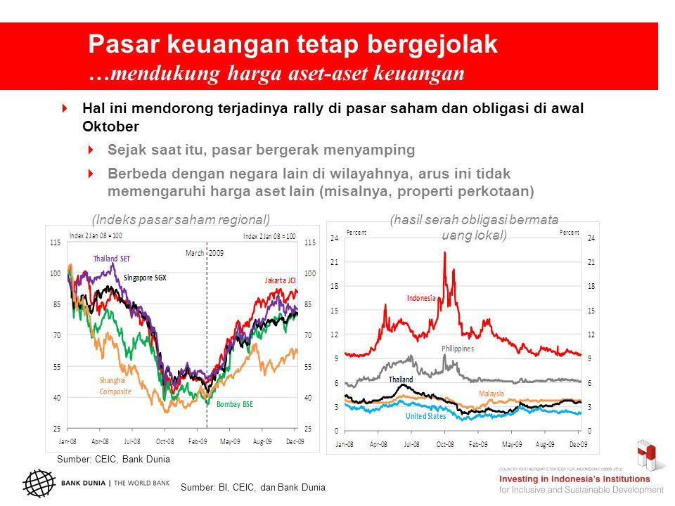Pasar keuangan tetap bergejolak …mendukung harga aset-aset keuangan  Hal ini mendorong terjadinya rally di pasar saham dan obligasi di awal Oktober  Sejak saat itu, pasar bergerak menyamping  Berbeda dengan negara lain di wilayahnya, arus ini tidak memengaruhi harga aset lain (misalnya, properti perkotaan) Sumber: CEIC, Bank Dunia Sumber: BI, CEIC, dan Bank Dunia (Indeks pasar saham regional)(hasil serah obligasi bermata uang lokal)