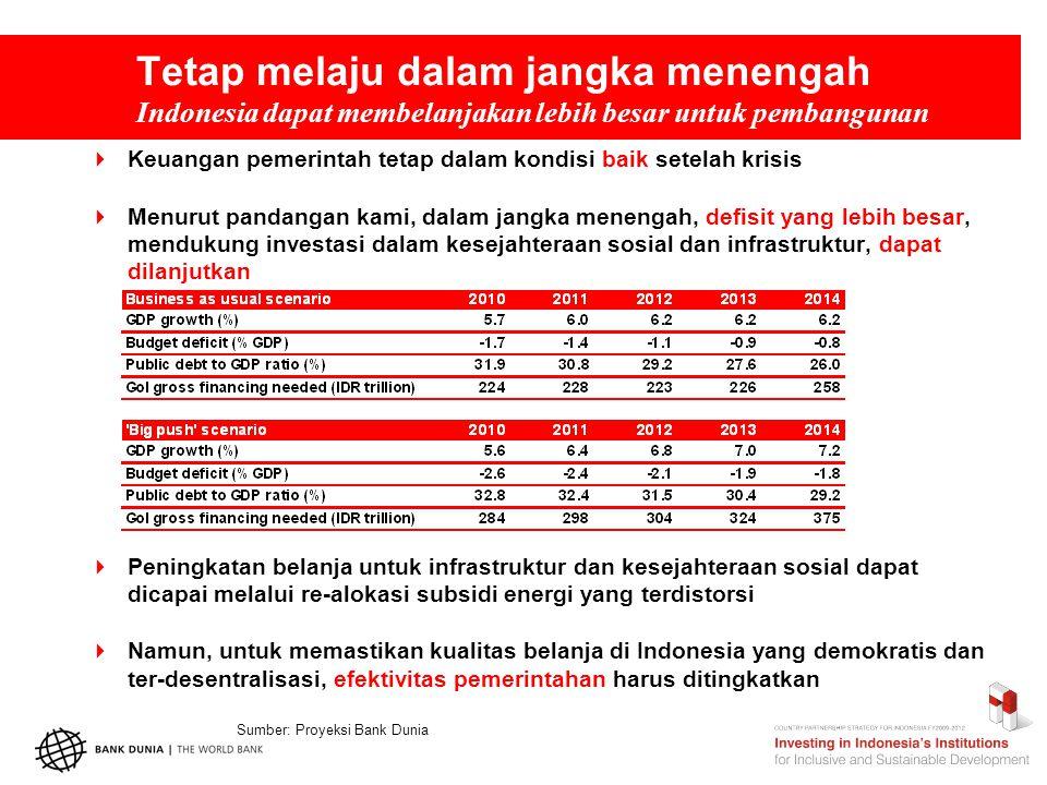 Tetap melaju dalam jangka menengah Indonesia dapat membelanjakan lebih besar untuk pembangunan  Keuangan pemerintah tetap dalam kondisi baik setelah krisis  Menurut pandangan kami, dalam jangka menengah, defisit yang lebih besar, mendukung investasi dalam kesejahteraan sosial dan infrastruktur, dapat dilanjutkan  Peningkatan belanja untuk infrastruktur dan kesejahteraan sosial dapat dicapai melalui re-alokasi subsidi energi yang terdistorsi  Namun, untuk memastikan kualitas belanja di Indonesia yang demokratis dan ter-desentralisasi, efektivitas pemerintahan harus ditingkatkan Sumber: Proyeksi Bank Dunia