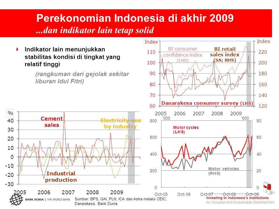 Perekonomian Indonesia di akhir 2009...dan indikator lain tetap solid  Indikator lain menunjukkan stabilitas kondisi di tingkat yang relatif tinggi (rangkuman dari gejolak sekitar liburan Idul Fitri) Sumber: BPS, GAI, PLN, ICA dan Astra melalui CEIC, Danarakesa, Bank Dunia