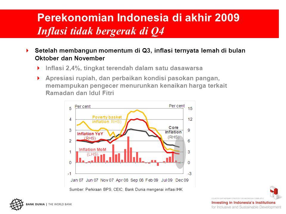 Perekonomian Indonesia di akhir 2009 Inflasi tidak bergerak di Q4  Setelah membangun momentum di Q3, inflasi ternyata lemah di bulan Oktober dan November  Inflasi 2,4%, tingkat terendah dalam satu dasawarsa  Apresiasi rupiah, dan perbaikan kondisi pasokan pangan, memampukan pengecer menurunkan kenaikan harga terkait Ramadan dan Idul Fitri Sumber: Perkiraan BPS, CEIC, Bank Dunia mengenai inflasi IHK