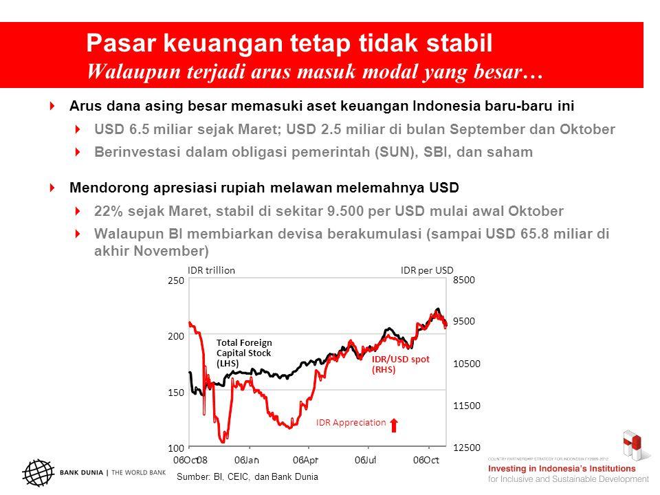 8500 9500 10500 11500 12500 100 150 200 250 06 - Oct - 0806 - Jan - 06 - Apr - 06 - Jul - 06 - Oct - IDR trillionIDR per USD IDR/USD spot (RHS) Total Foreign Capital Stock (LHS) IDR Appreciation Pasar keuangan tetap tidak stabil Walaupun terjadi arus masuk modal yang besar…  Arus dana asing besar memasuki aset keuangan Indonesia baru-baru ini  USD 6.5 miliar sejak Maret; USD 2.5 miliar di bulan September dan Oktober  Berinvestasi dalam obligasi pemerintah (SUN), SBI, dan saham  Mendorong apresiasi rupiah melawan melemahnya USD  22% sejak Maret, stabil di sekitar 9.500 per USD mulai awal Oktober  Walaupun BI membiarkan devisa berakumulasi (sampai USD 65.8 miliar di akhir November) Sumber: BI, CEIC, dan Bank Dunia