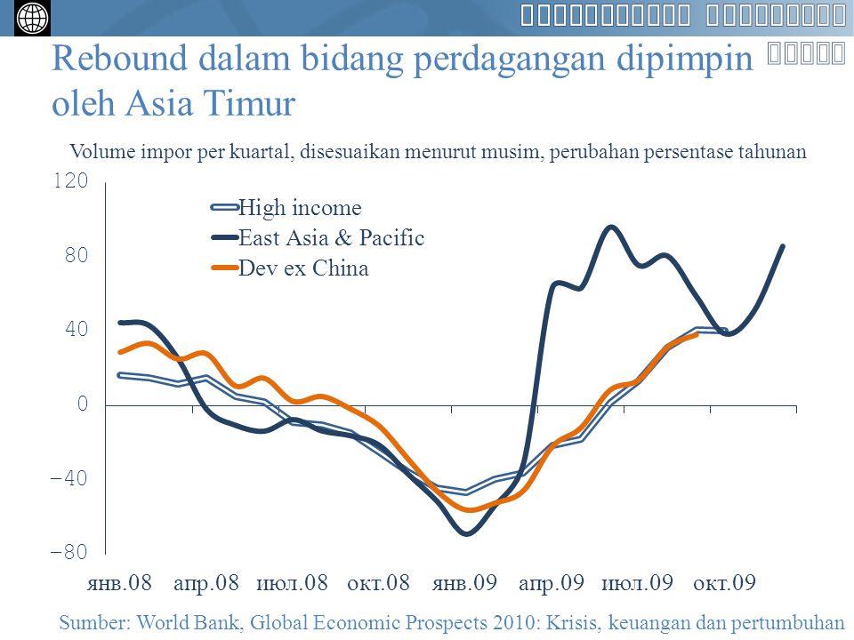Rebound dalam bidang perdagangan dipimpin oleh Asia Timur Volume impor per kuartal, disesuaikan menurut musim, perubahan persentase tahunan Sumber: Wo