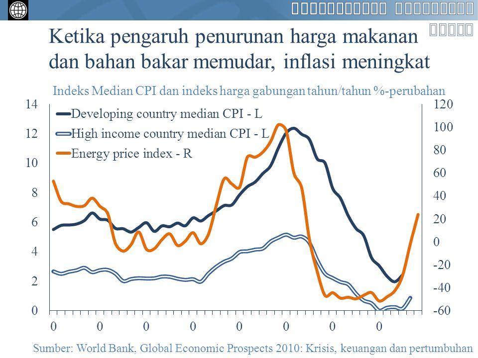 Ketika pengaruh penurunan harga makanan dan bahan bakar memudar, inflasi meningkat Indeks Median CPI dan indeks harga gabungan tahun/tahun %-perubahan