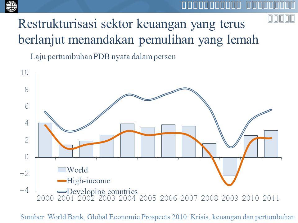 Restrukturisasi sektor keuangan yang terus berlanjut menandakan pemulihan yang lemah Laju pertumbuhan PDB nyata dalam persen Sumber: World Bank, Globa