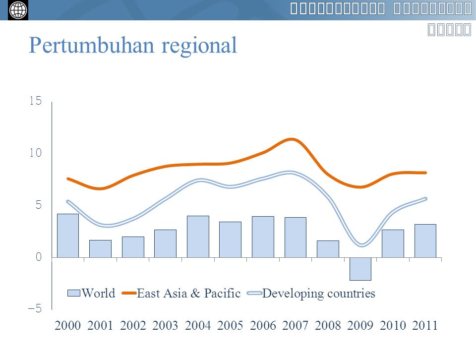 Pertumbuhan regional