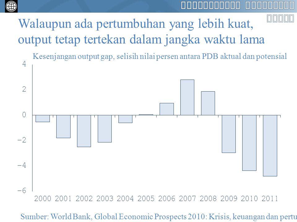 Walaupun ada pertumbuhan yang lebih kuat, output tetap tertekan dalam jangka waktu lama Kesenjangan output gap, selisih nilai persen antara PDB aktual