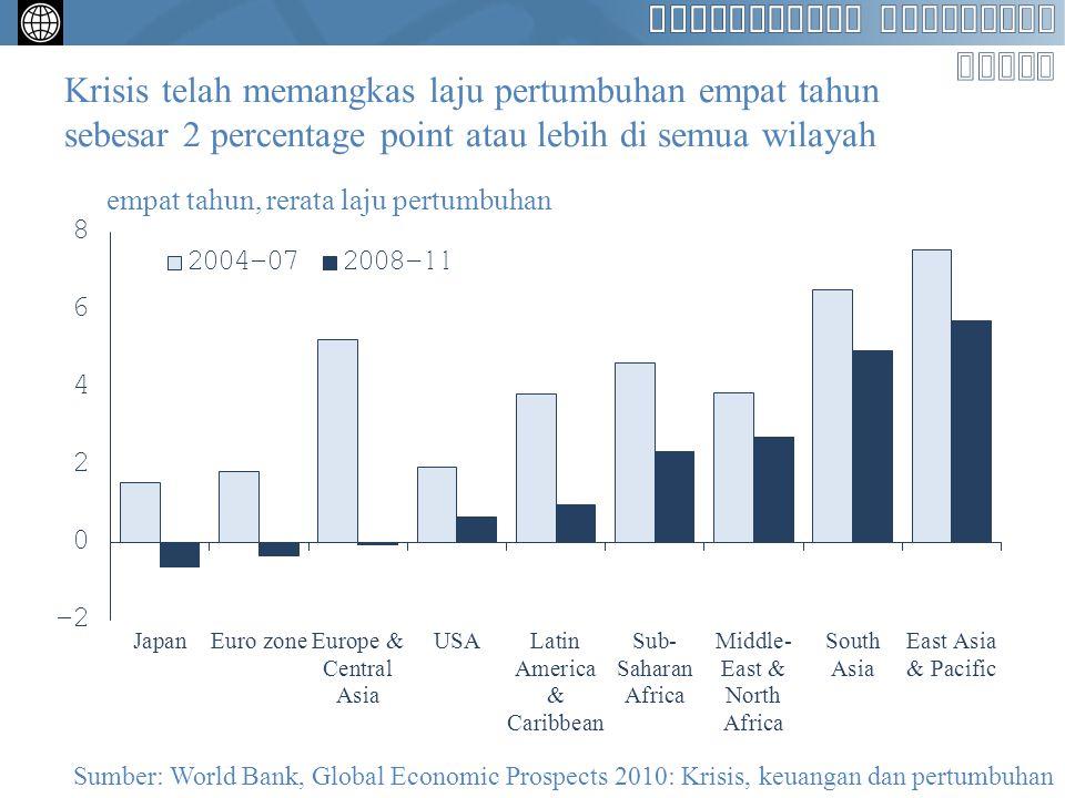 Krisis telah memangkas laju pertumbuhan empat tahun sebesar 2 percentage point atau lebih di semua wilayah empat tahun, rerata laju pertumbuhan Sumber