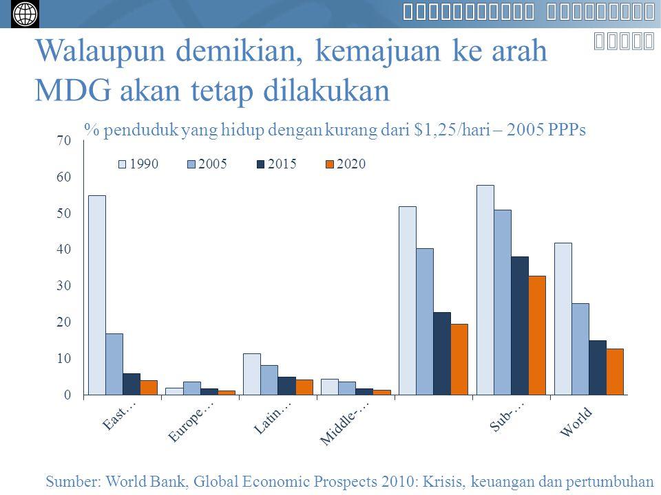 Walaupun demikian, kemajuan ke arah MDG akan tetap dilakukan % penduduk yang hidup dengan kurang dari $1,25/hari – 2005 PPPs Sumber: World Bank, Globa