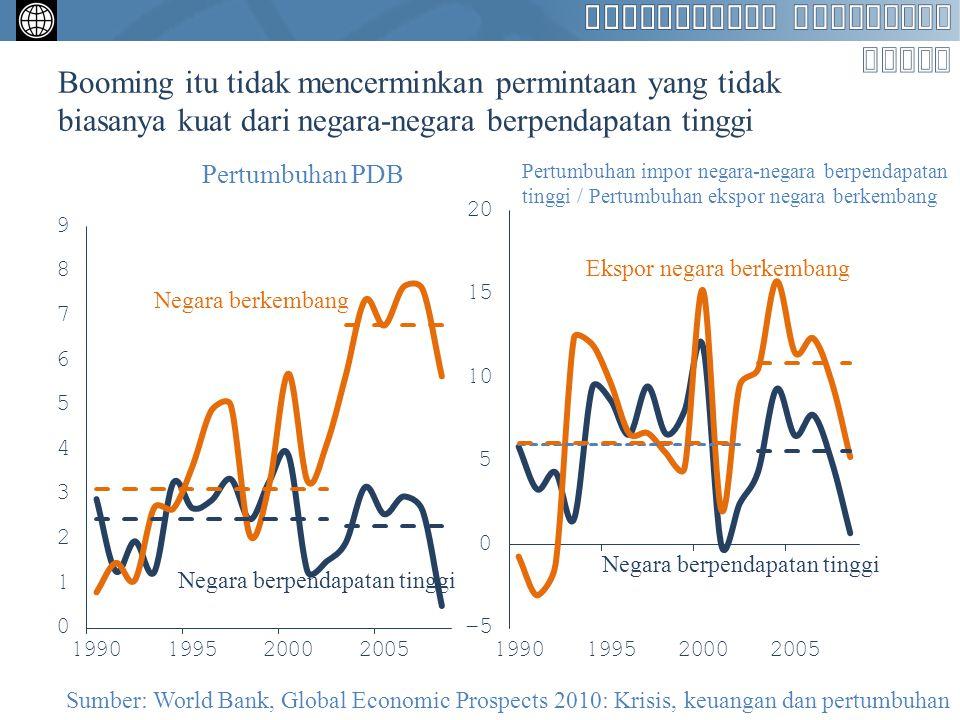 Booming itu tidak mencerminkan permintaan yang tidak biasanya kuat dari negara-negara berpendapatan tinggi Pertumbuhan PDB Pertumbuhan impor negara-ne