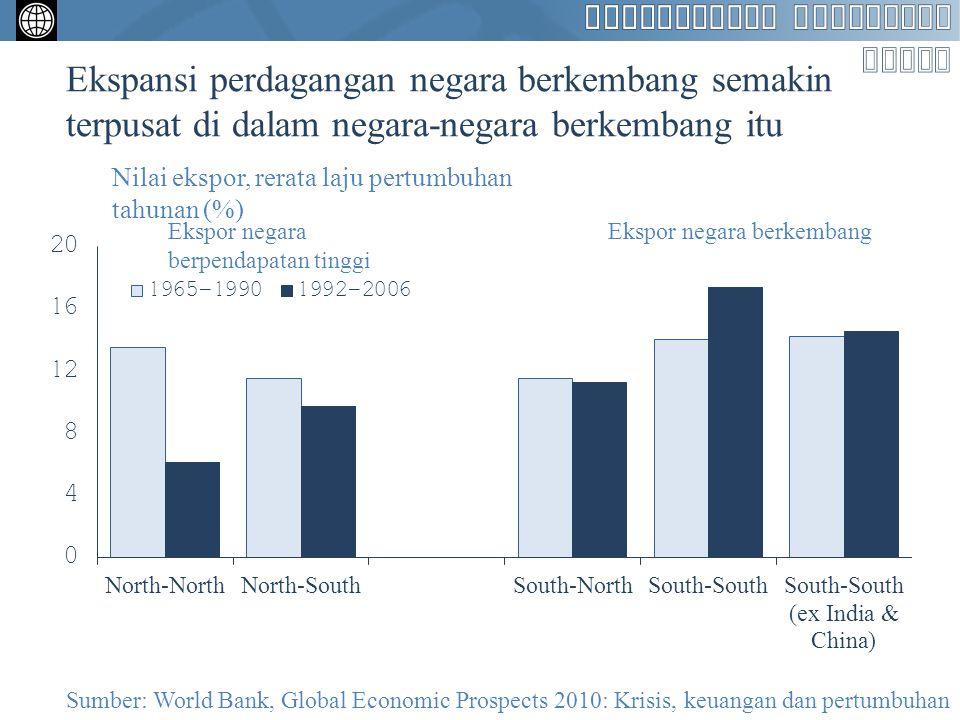 Ekspansi perdagangan negara berkembang semakin terpusat di dalam negara-negara berkembang itu Nilai ekspor, rerata laju pertumbuhan tahunan (%) Ekspor