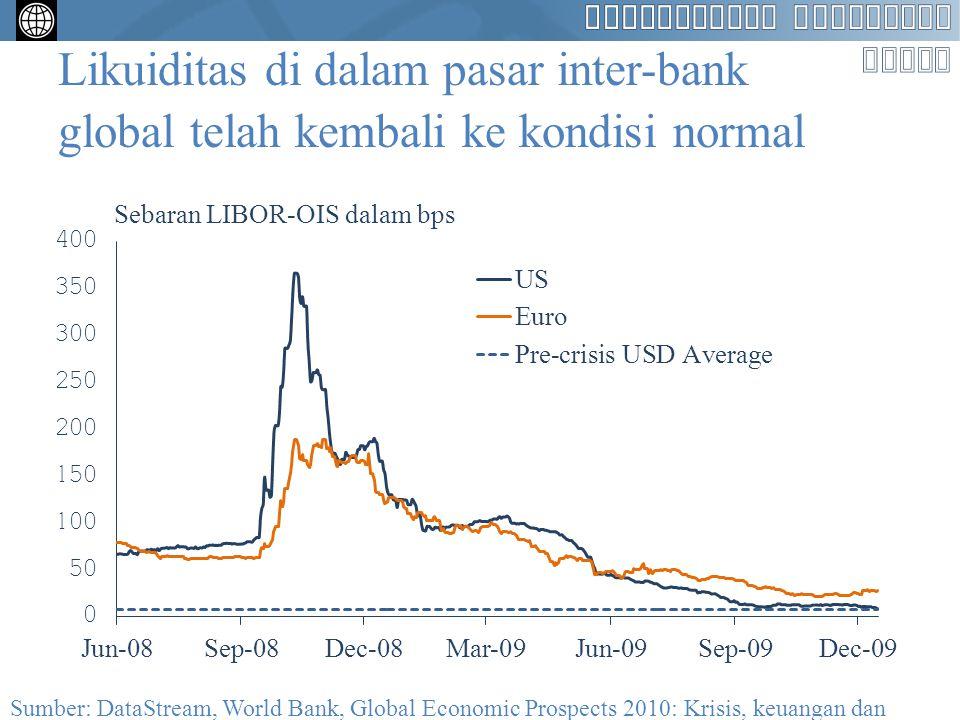 Pertumbuhan output potensial negara berkembang didorong oleh biaya peminjaman yang rendah Sumber: World Bank, Global Economic Prospects 2010: Krisis, keuangan dan pertumbuhan