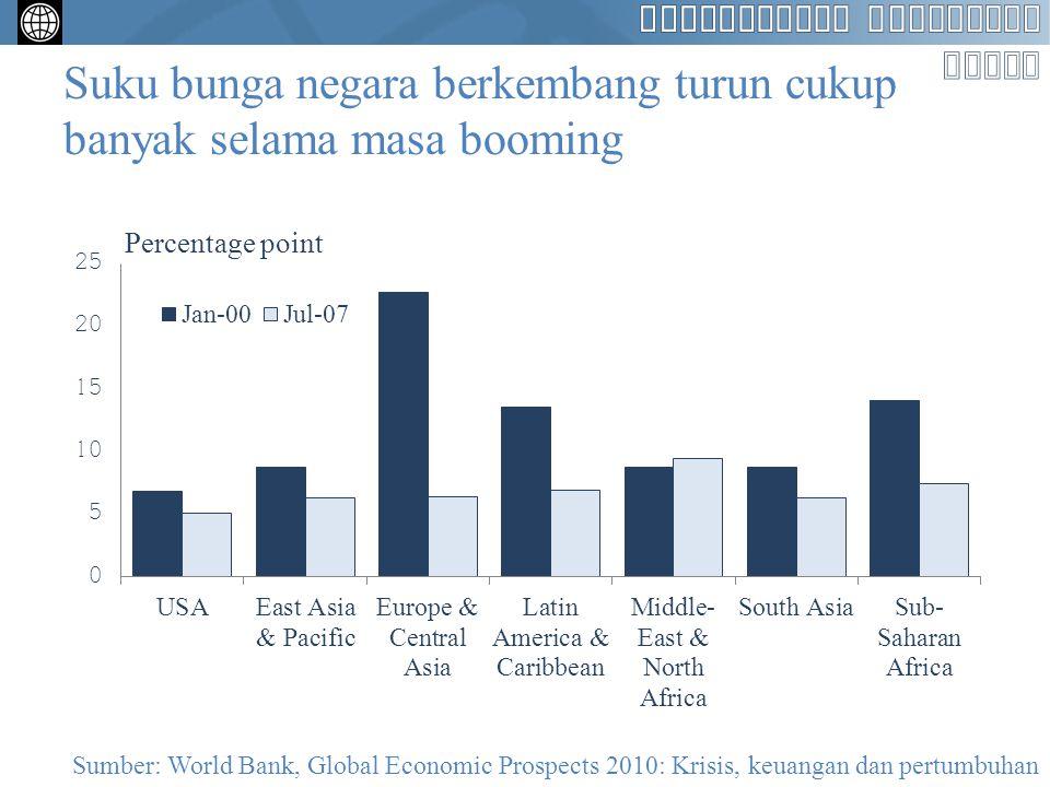 Suku bunga negara berkembang turun cukup banyak selama masa booming Sumber: World Bank, Global Economic Prospects 2010: Krisis, keuangan dan pertumbuh