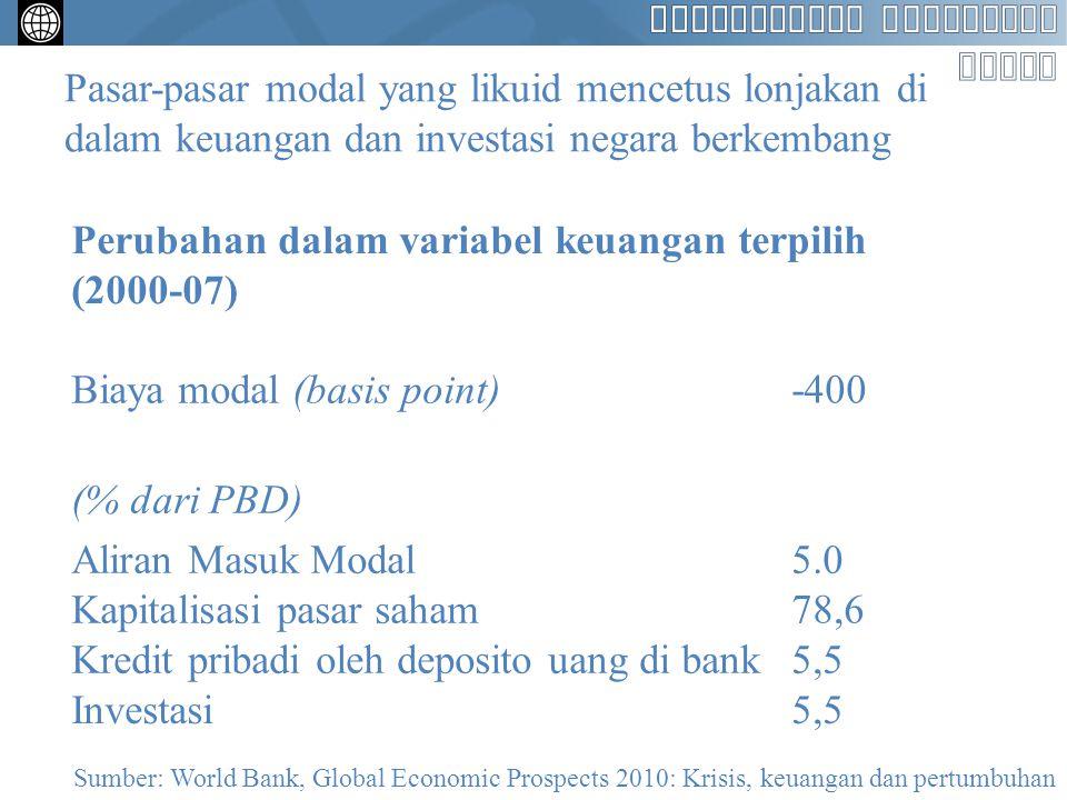 Pasar-pasar modal yang likuid mencetus lonjakan di dalam keuangan dan investasi negara berkembang Perubahan dalam variabel keuangan terpilih (2000-07)