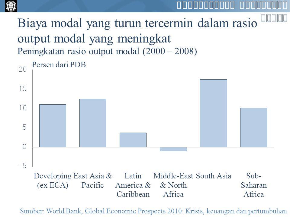 Biaya modal yang turun tercermin dalam rasio output modal yang meningkat Peningkatan rasio output modal (2000 – 2008) Sumber: World Bank, Global Econo