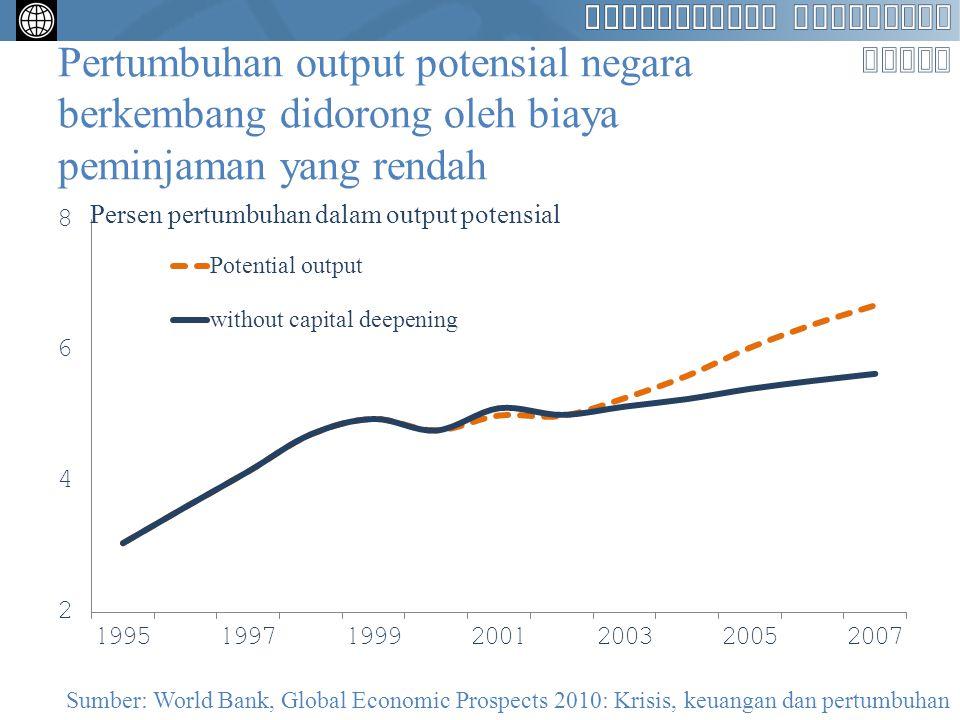 Pertumbuhan output potensial negara berkembang didorong oleh biaya peminjaman yang rendah Sumber: World Bank, Global Economic Prospects 2010: Krisis,