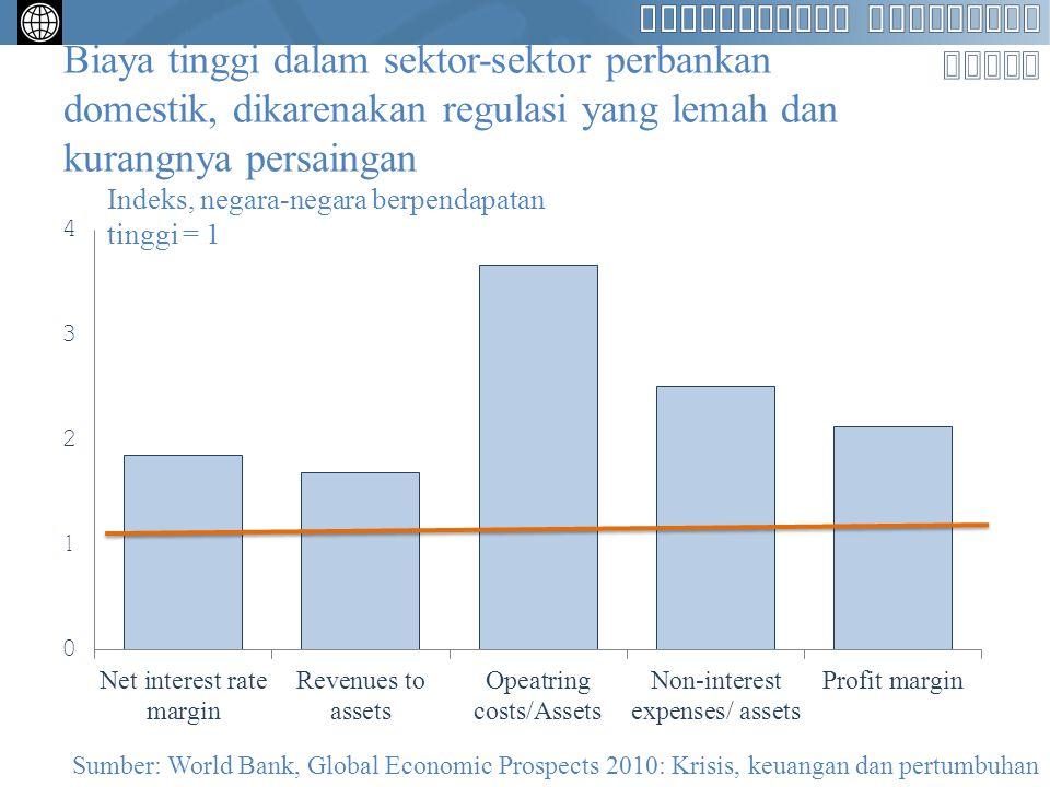 Biaya tinggi dalam sektor-sektor perbankan domestik, dikarenakan regulasi yang lemah dan kurangnya persaingan Sumber: World Bank, Global Economic Pros