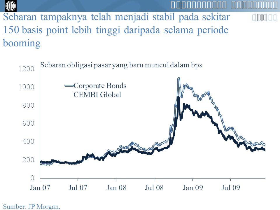 Sebaran tampaknya telah menjadi stabil pada sekitar 150 basis point lebih tinggi daripada selama periode booming Sumber: JP Morgan.