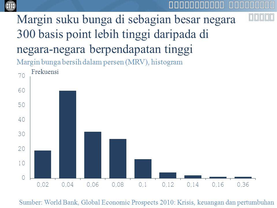 Margin suku bunga di sebagian besar negara 300 basis point lebih tinggi daripada di negara-negara berpendapatan tinggi Margin bunga bersih dalam perse