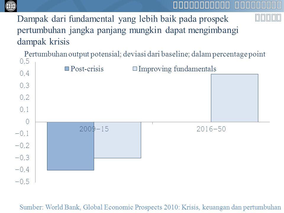 Dampak dari fundamental yang lebih baik pada prospek pertumbuhan jangka panjang mungkin dapat mengimbangi dampak krisis Pertumbuhan output potensial;