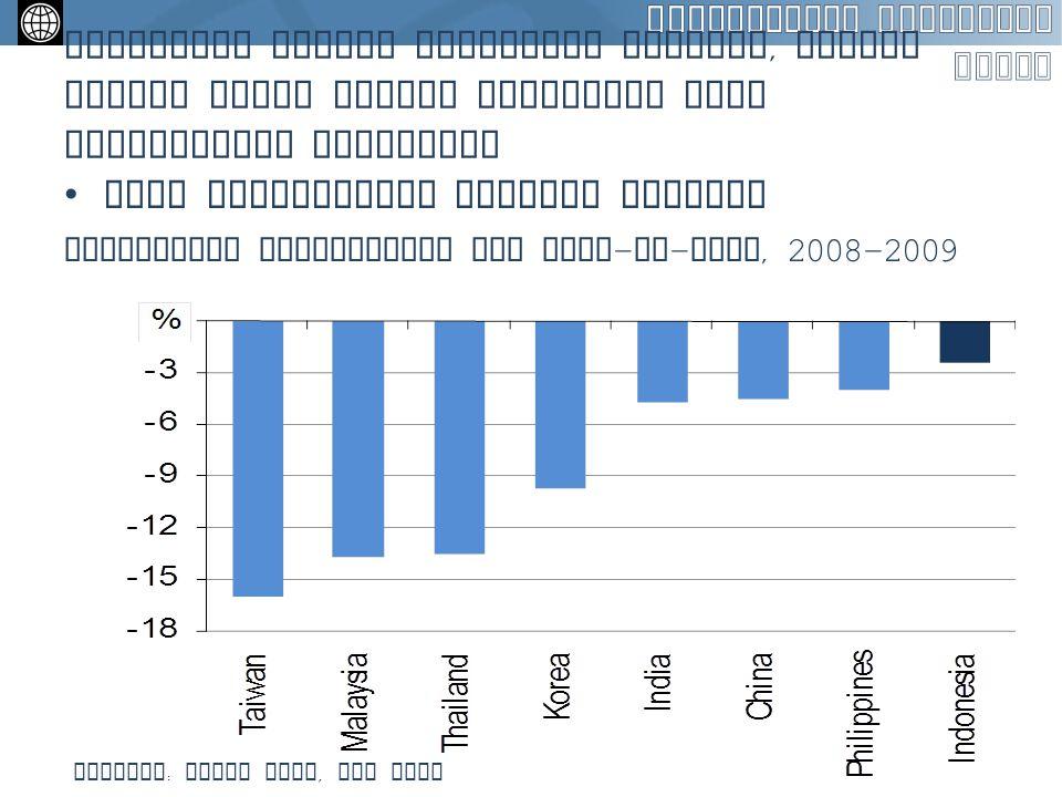 Dibanding negara sekawasan lainnya, krisis global tidak begitu berdampak pada pertumbuhan Indonesia Laju pertumbuhan sedikit melemah Merosotnya pertum