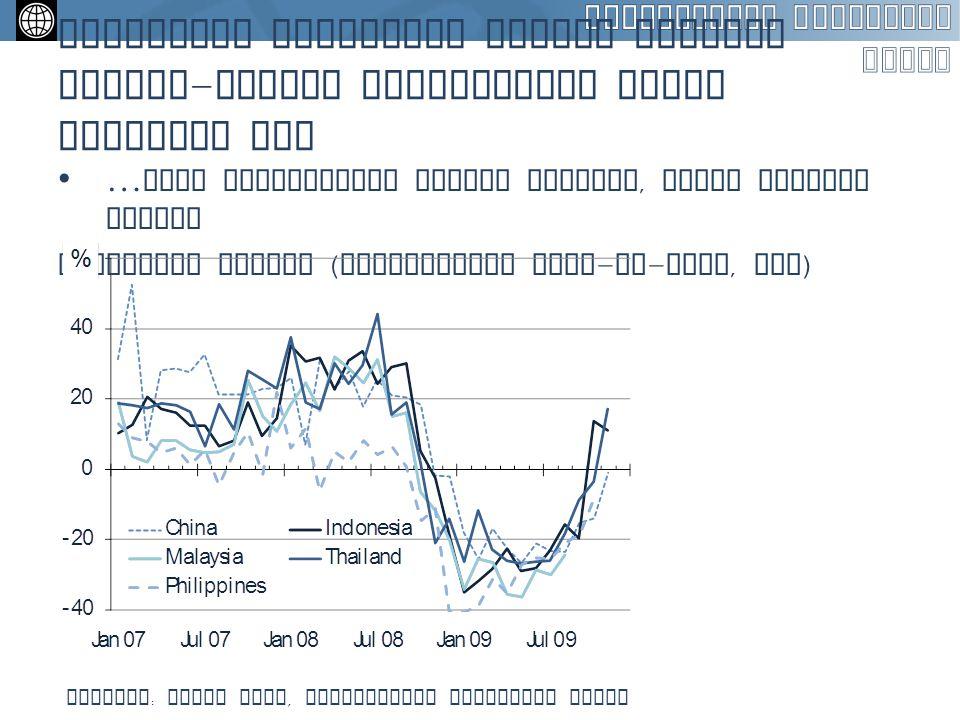 Indonesia merasakan dampak seperti negara - negara tetangganya dalam beberapa hal … arus perdagangan sempat menurun, namun kembali stabil Fluktuasi ek