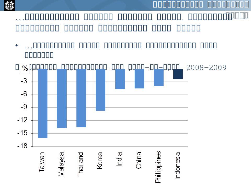 …pertumbuhan kredit merosot tajam, sementara perbankan enggan menurunkan suku bunga …menurunnya harga komoditas mempengaruhi laju inflasi Merosotnya p