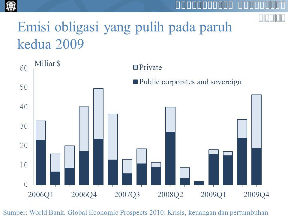 Peminjaman bank sangat lemah di hampir sepanjang tahun ini Pinjaman bank sindikasi Sumber: DataStream, World Bank, Global Economic Prospects 2010: Krisis, keuangan dan pertumbuhan