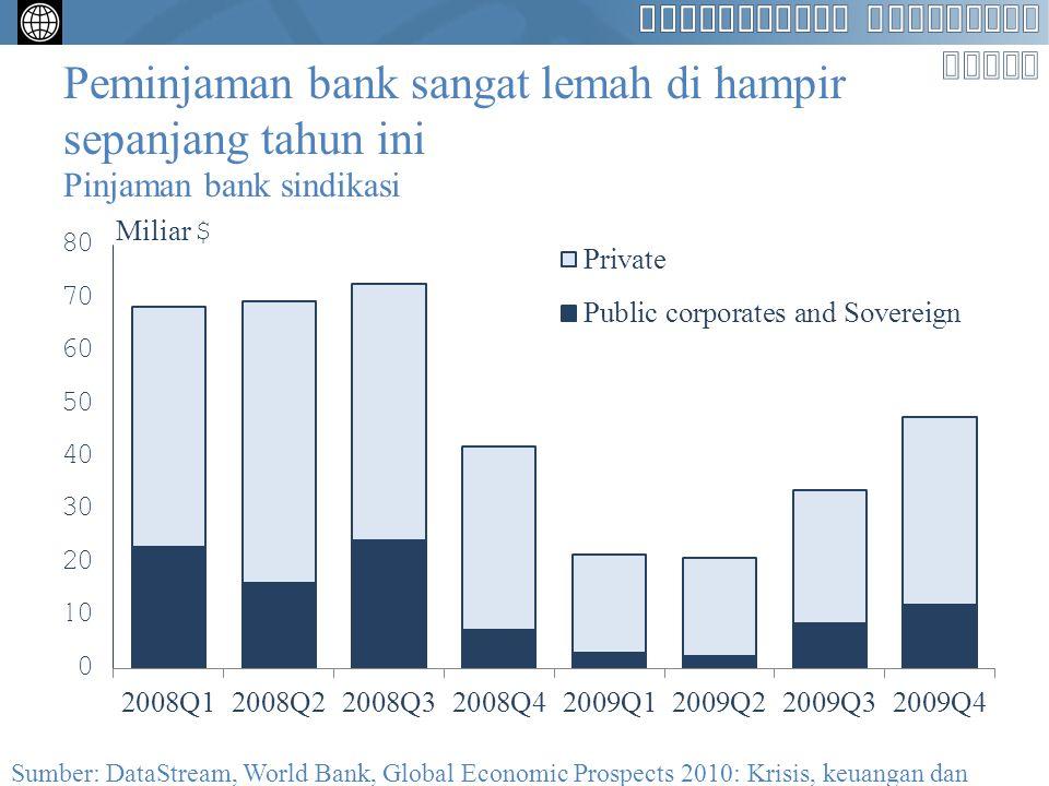 Booming itu tidak mencerminkan permintaan yang tidak biasanya kuat dari negara-negara berpendapatan tinggi Pertumbuhan PDB Pertumbuhan impor negara-negara berpendapatan tinggi / Pertumbuhan ekspor negara berkembang Sumber: World Bank, Global Economic Prospects 2010: Krisis, keuangan dan pertumbuhan