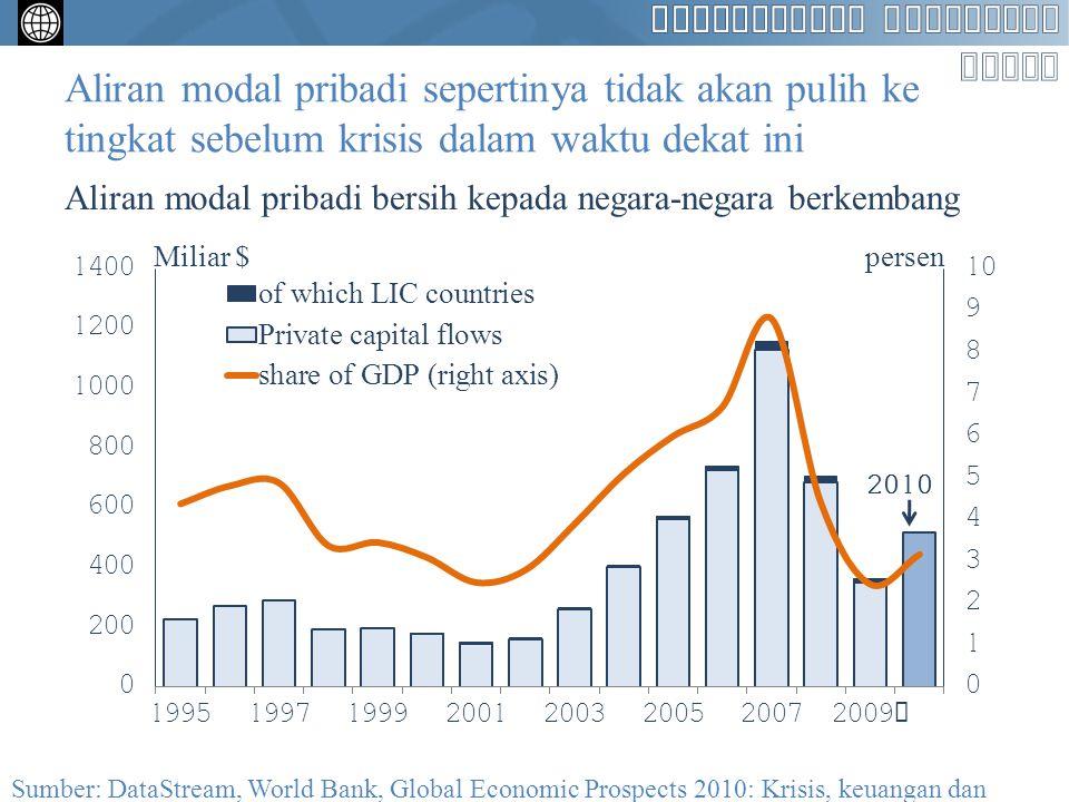Booming itu tidak mencerminkan permintaan yang tidak biasanya kuat dari negara-negara berpendapatan tinggi Pertumbuhan PDB Sumber: World Bank, Global Economic Prospects 2010: Krisis, keuangan dan pertumbuhan