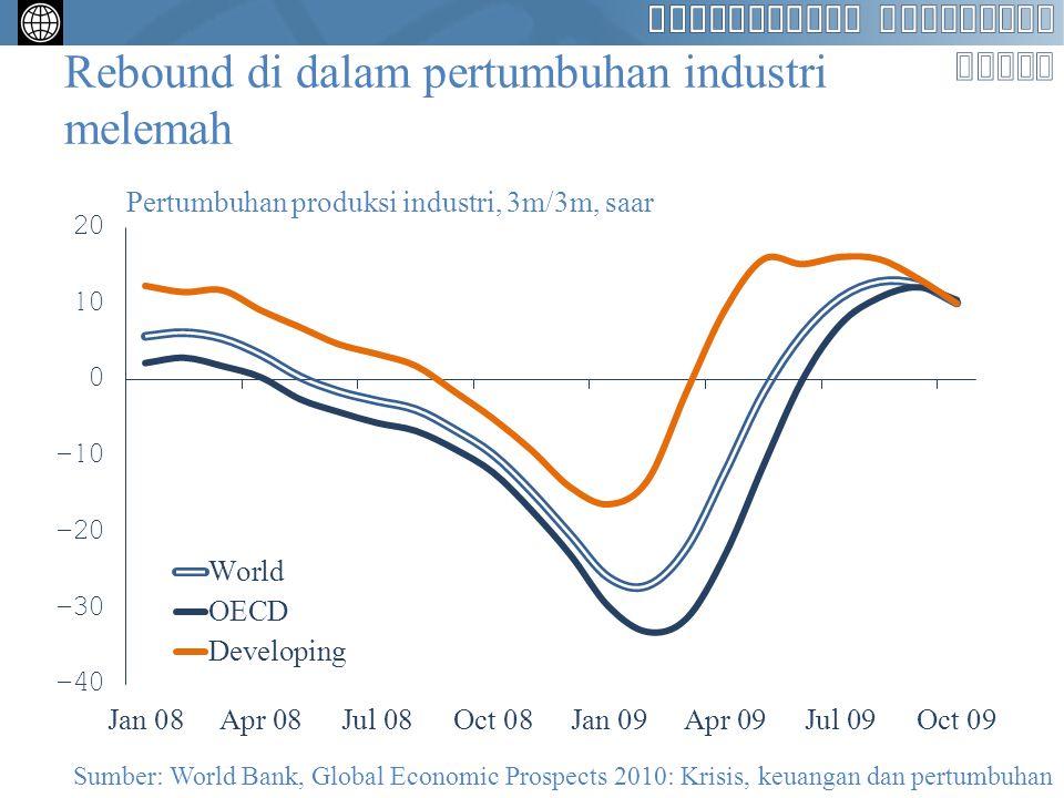 Di sebagian besar bagian dunia, produksi industri masih belum pulih ke tingkat sebelum krisis Produksi industri, indeks, Januari 2008=100 120 98 93 86 Sumber: World Bank, Global Economic Prospects 2010: Krisis, keuangan dan pertumbuhan