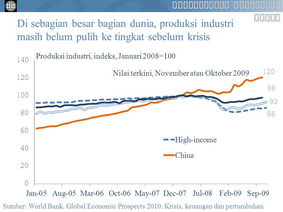 Di sebagian besar bagian dunia, produksi industri masih belum pulih ke tingkat sebelum krisis Produksi industri, indeks, Januari 2008=100 Sumber: World Bank, Global Economic Prospects 2010: Krisis, keuangan dan pertumbuhan