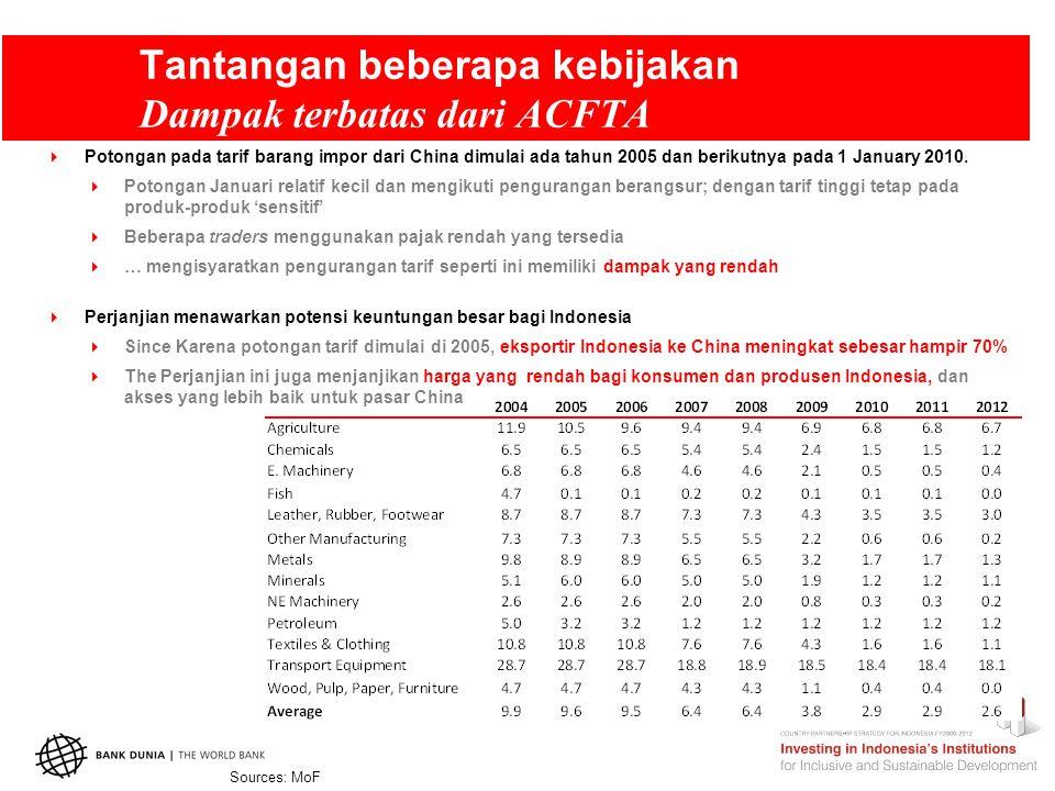 Tantangan beberapa kebijakan Dampak terbatas dari ACFTA Sources: MoF  Potongan pada tarif barang impor dari China dimulai ada tahun 2005 dan berikutnya pada 1 January 2010.
