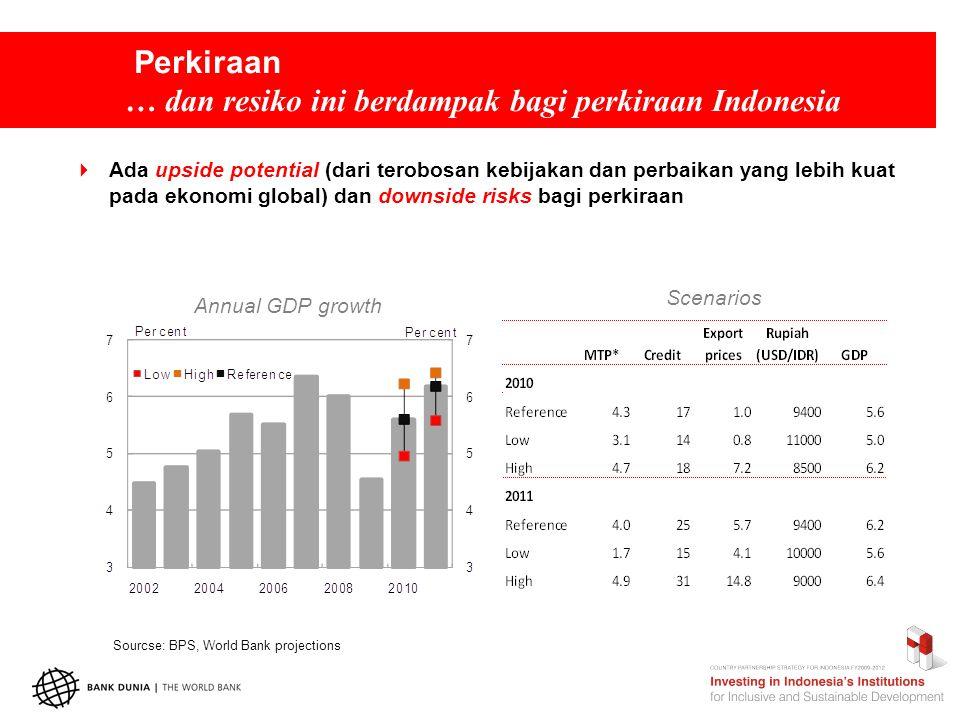 Perkiraan … dan resiko ini berdampak bagi perkiraan Indonesia Annual GDP growth  Ada upside potential (dari terobosan kebijakan dan perbaikan yang lebih kuat pada ekonomi global) dan downside risks bagi perkiraan Scenarios Sourcse: BPS, World Bank projections