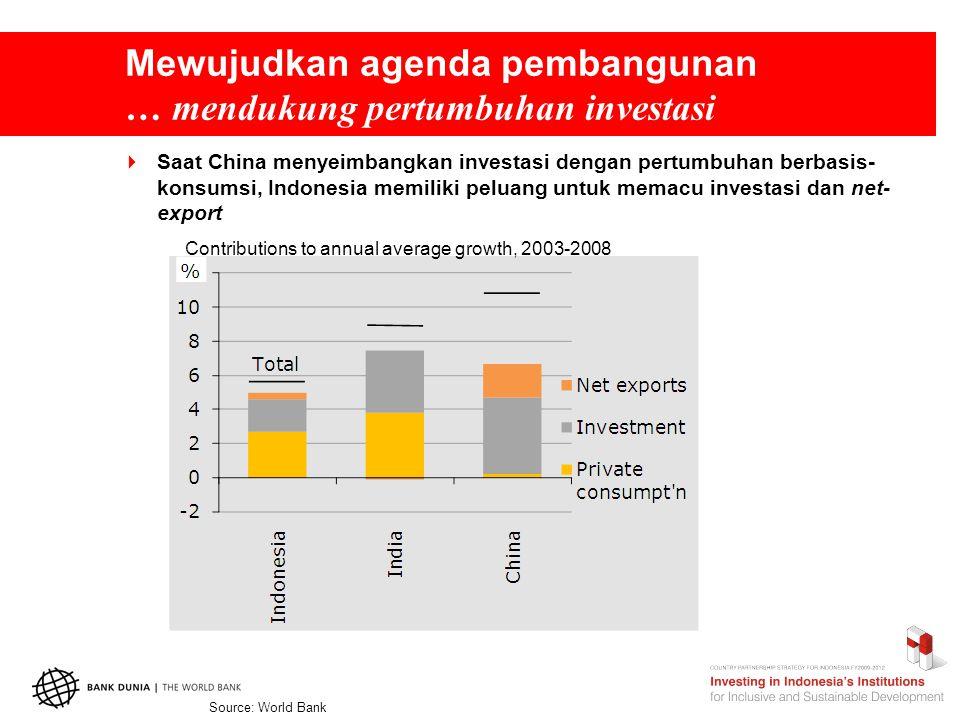 Mewujudkan agenda pembangunan … mendukung pertumbuhan investasi  Saat China menyeimbangkan investasi dengan pertumbuhan berbasis- konsumsi, Indonesia memiliki peluang untuk memacu investasi dan net- export Contributions to annual average growth, 2003-2008 Source: World Bank