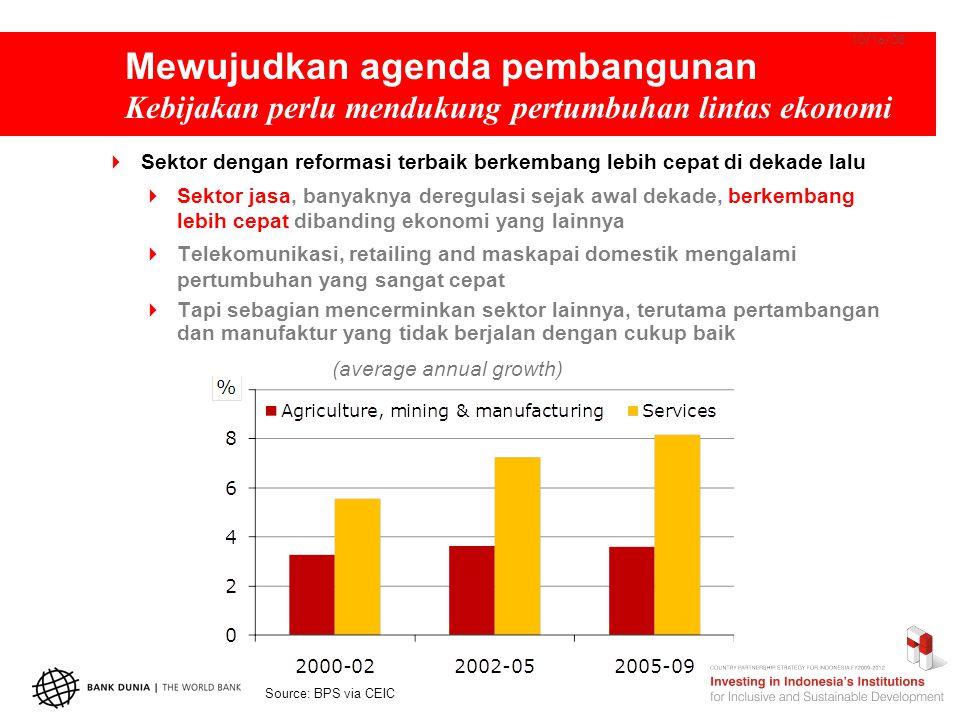 Mewujudkan agenda pembangunan Kebijakan perlu mendukung pertumbuhan lintas ekonomi  Sektor dengan reformasi terbaik berkembang lebih cepat di dekade lalu  Sektor jasa, banyaknya deregulasi sejak awal dekade, berkembang lebih cepat dibanding ekonomi yang lainnya  Telekomunikasi, retailing and maskapai domestik mengalami pertumbuhan yang sangat cepat  Tapi sebagian mencerminkan sektor lainnya, terutama pertambangan dan manufaktur yang tidak berjalan dengan cukup baik 10/16/08 (average annual growth) Source: BPS via CEIC