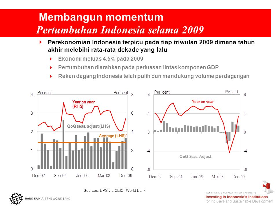 Membangun momentum Pertumbuhan Indonesia selama 2009  Perekonomian Indonesia terpicu pada tiap triwulan 2009 dimana tahun akhir melebihi rata-rata dekade yang lalu  Ekonomi meluas 4.5% pada 2009  Pertumbuhan diarahkan pada perluasan lintas komponen GDP  Rekan dagang Indonesia telah pulih dan mendukung volume perdagangan Sources: BPS via CEIC, World Bank