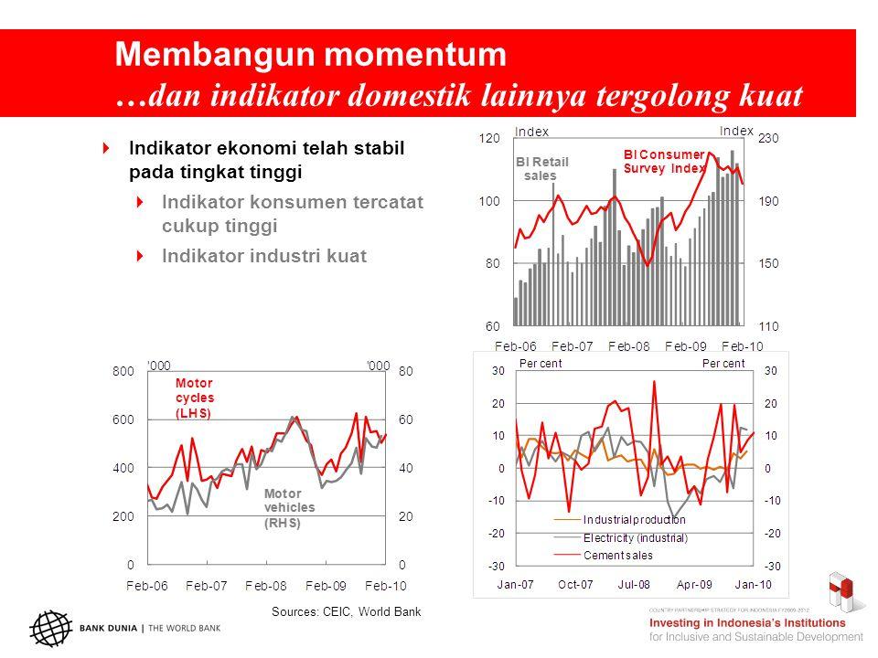 Membangun momentum …dan indikator domestik lainnya tergolong kuat Sources: CEIC, World Bank  Indikator ekonomi telah stabil pada tingkat tinggi  Indikator konsumen tercatat cukup tinggi  Indikator industri kuat