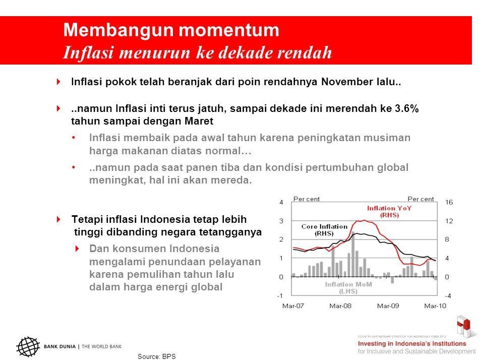 Membangun momentum Inflasi menurun ke dekade rendah  Inflasi pokok telah beranjak dari poin rendahnya November lalu..