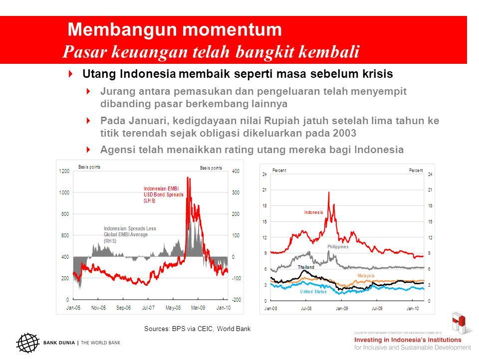 Membangun momentum Pasar keuangan telah bangkit kembali  Utang Indonesia membaik seperti masa sebelum krisis  Jurang antara pemasukan dan pengeluaran telah menyempit dibanding pasar berkembang lainnya  Pada Januari, kedigdayaan nilai Rupiah jatuh setelah lima tahun ke titik terendah sejak obligasi dikeluarkan pada 2003  Agensi telah menaikkan rating utang mereka bagi Indonesia Sources: BPS via CEIC, World Bank