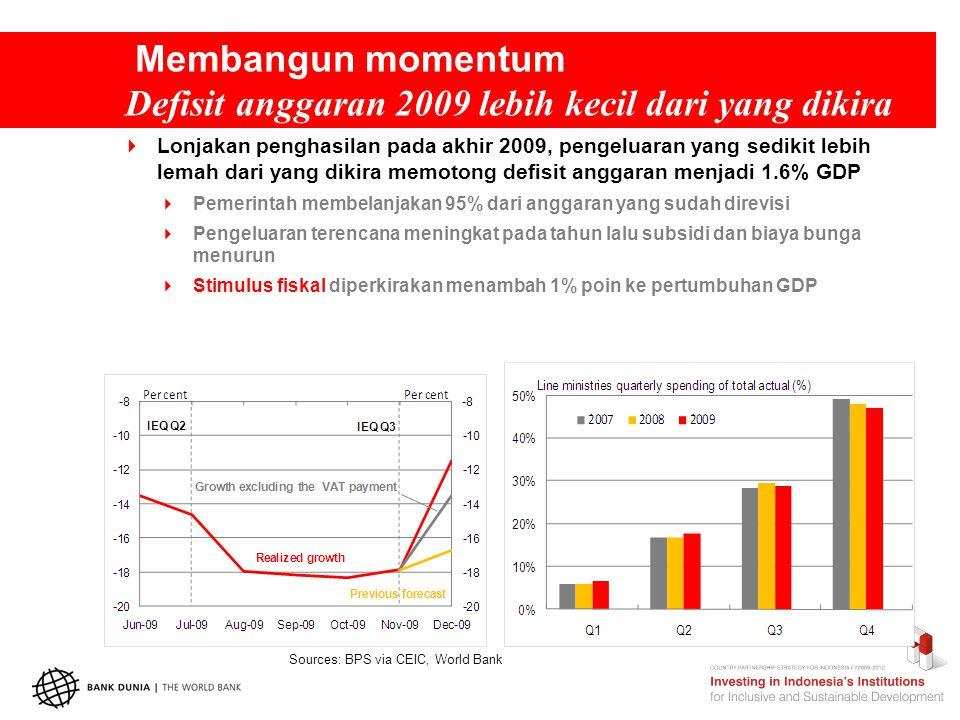 Membangun momentum Defisit anggaran 2009 lebih kecil dari yang dikira Sources: BPS via CEIC, World Bank  Lonjakan penghasilan pada akhir 2009, pengeluaran yang sedikit lebih lemah dari yang dikira memotong defisit anggaran menjadi 1.6% GDP  Pemerintah membelanjakan 95% dari anggaran yang sudah direvisi  Pengeluaran terencana meningkat pada tahun lalu subsidi dan biaya bunga menurun  Stimulus fiskal diperkirakan menambah 1% poin ke pertumbuhan GDP