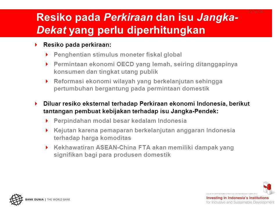 Resiko pada Perkiraan dan isu Jangka- Dekat yang perlu diperhitungkan 10/16/08  Resiko pada perkiraan:  Penghentian stimulus moneter fiskal global  Permintaan ekonomi OECD yang lemah, seiring ditanggapinya konsumen dan tingkat utang publik  Reformasi ekonomi wilayah yang berkelanjutan sehingga pertumbuhan bergantung pada permintaan domestik  Diluar resiko eksternal terhadap Perkiraan ekonomi Indonesia, berikut tantangan pembuat kebijakan terhadap isu Jangka-Pendek:  Perpindahan modal besar kedalam Indonesia  Kejutan karena pemaparan berkelanjutan anggaran Indonesia terhadap harga komoditas  Kekhawatiran ASEAN-China FTA akan memiliki dampak yang signifikan bagi para produsen domestik